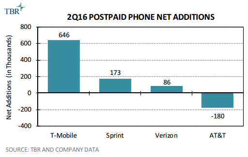 post-paid-subscriber-in-us