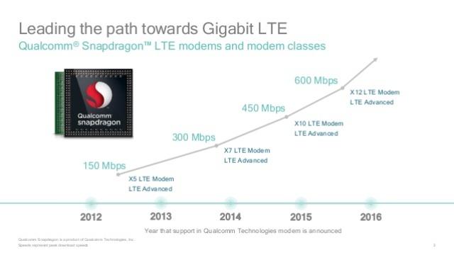qualcomm-and-gigabit-lte