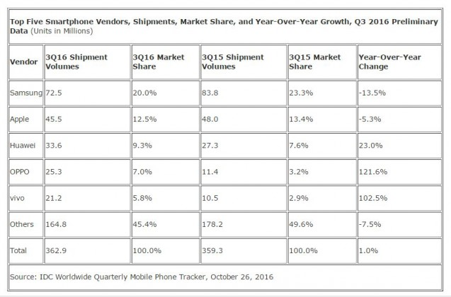 top-5-smartphone-vendors-by-market-share