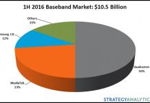 baseband-market-for-q2-2016