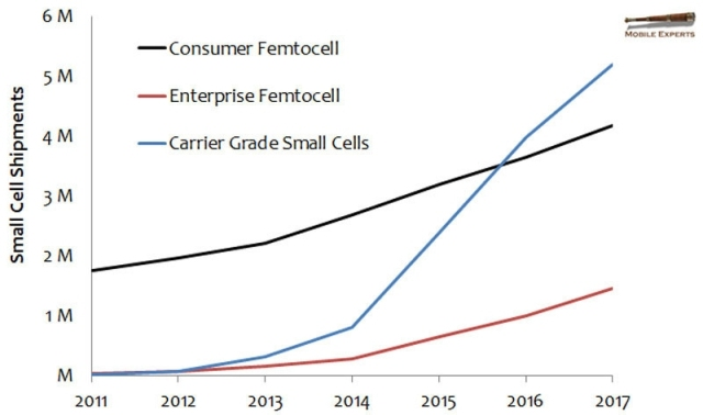 small-cell-technology-forecast