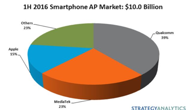 smartphone-applications-processor-ap-market