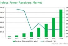 wireless-power-receivers-market-in-2016