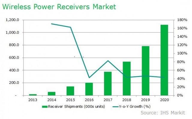 wireless-power-receivers-market-in-2016