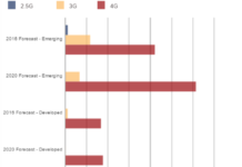 4g-smartphone-growth-chart