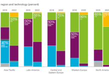 ericsson-data-mobile-subscriptions-by-technology