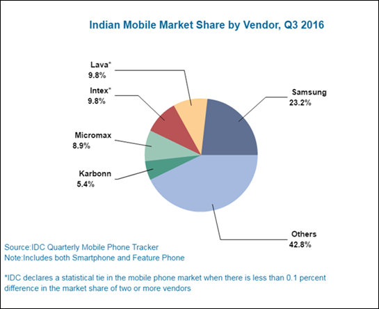 india-mobile-market-share-by-vendor-q3-2016