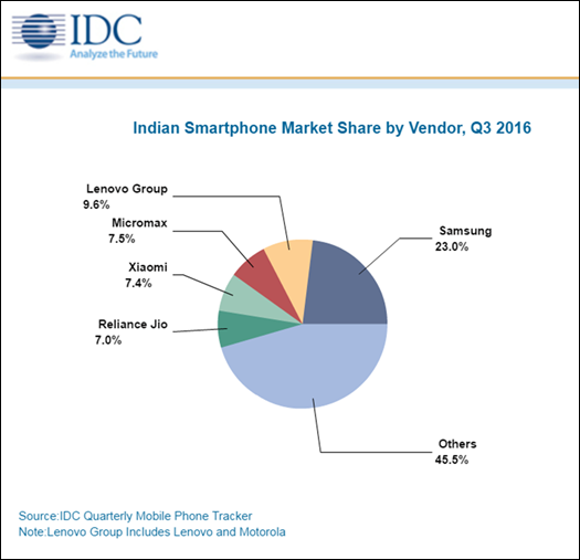 india-smartphone-marketshare-by-vendor-q3-2016
