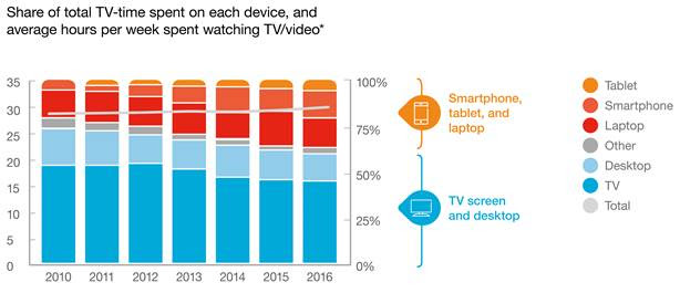 mobile-video-viewing-report-from-ericsson