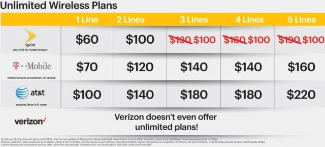 Sprint Wireless Plans