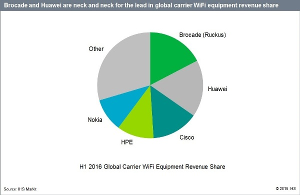 global-carrier-wifi-equipment-revenue-ihs-markit