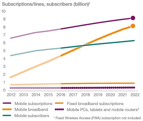 subscriptions-per-line
