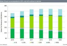 1g-ports-revenue-forecast