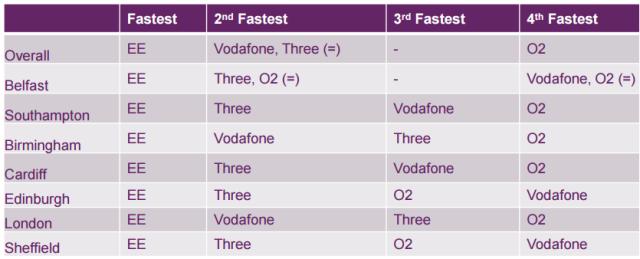 4G download speed and top operators in UK