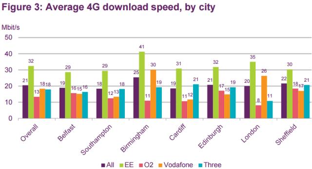 4G download speed in UK cities in 2016