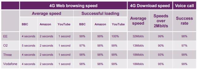 4G speed in UK in 2016