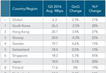 Broadband speed in Q3 2016