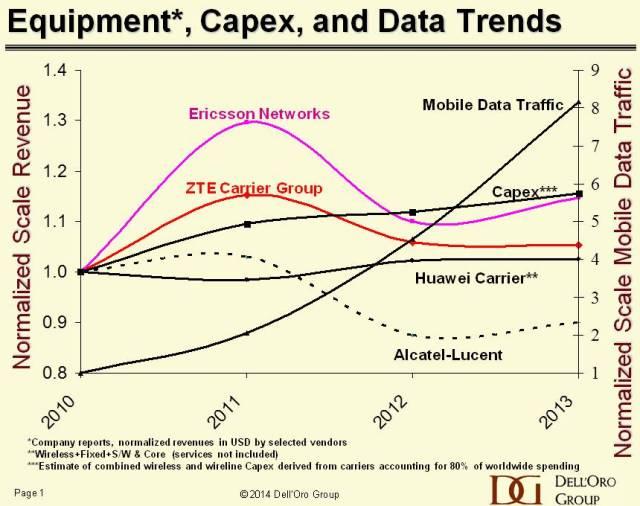 Mobile data trends