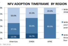NFV adoption forecast among telecom operators
