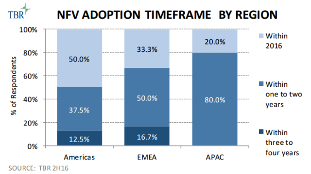 NFV adoption forecast among telecom operators
