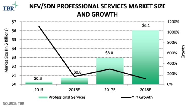 NFV growth chart by TBR