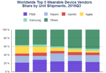 wearable-market-share-in-q3-2016