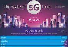 5G data speeds