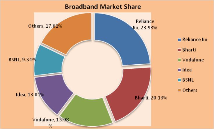 Broadband market share of Jio in Nov 2016