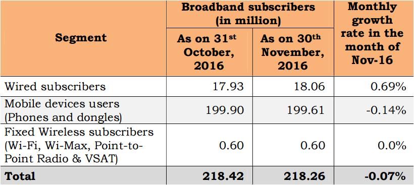 Broadband subscriber base in Nov 2016