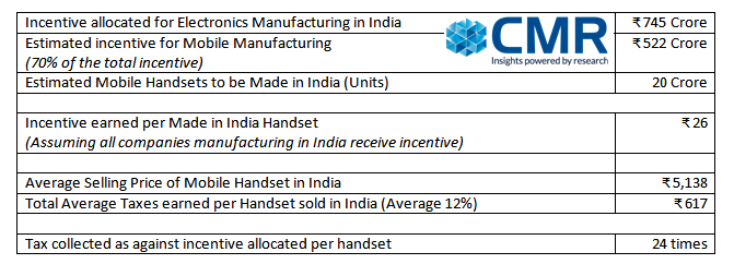 Budget 2017 and incentive for mobile manufacturing in India