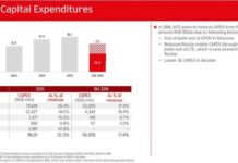 MTS Capex in Q3 2016