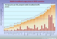 Mobile broadband price in Q4 2016