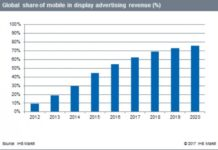 Mobile in display advertising revenue