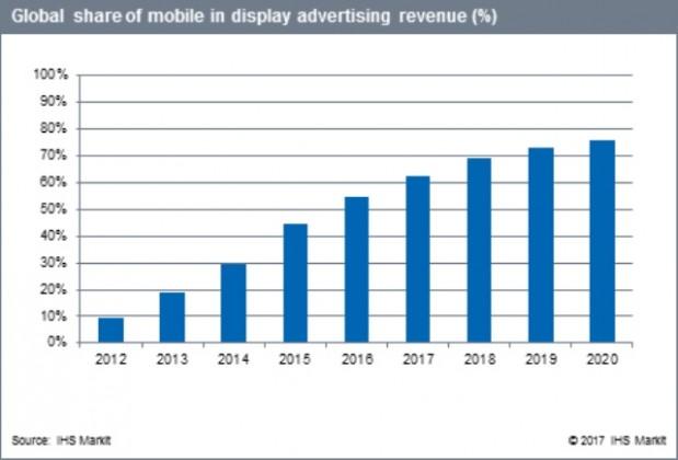 Mobile in display advertising revenue