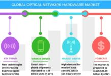 Optical Network Hardware Market Drivers
