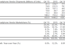 Smartphone Shipments and Marketshare in Q4 2016