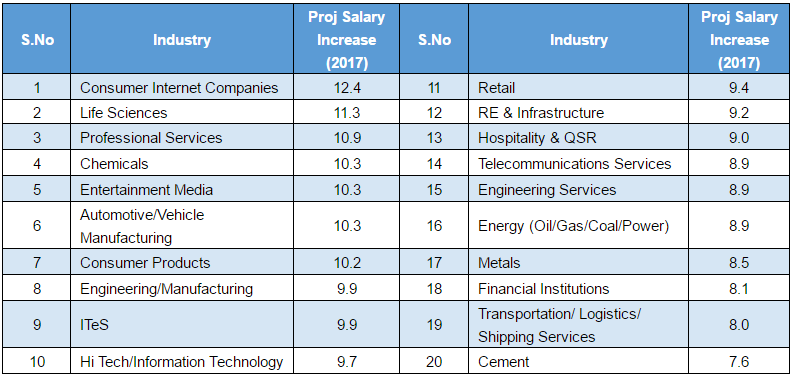 Telecom services and salary increase in India