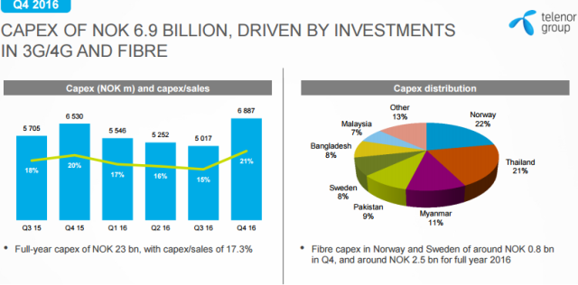 Telenor Capex in Q4 2016