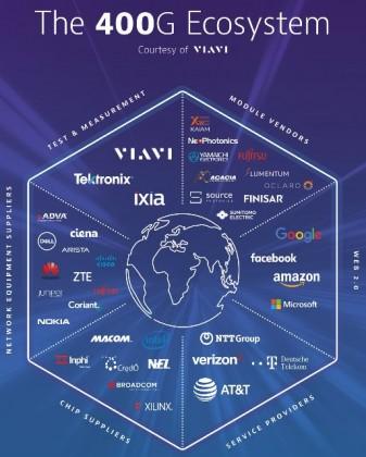 Viavi-400G-Infographic