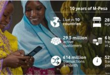 Vodafone M-Pesa achievements in 10 years