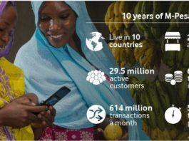 Vodafone M-Pesa achievements in 10 years