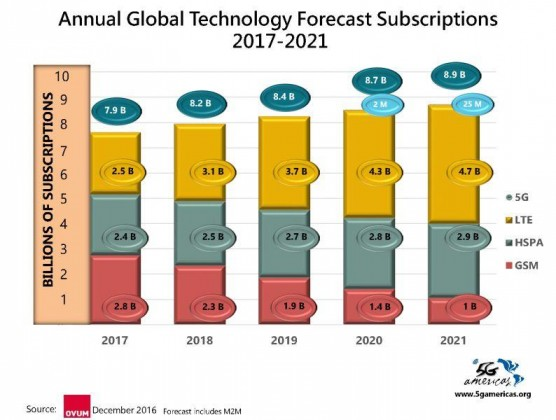 5G subscriber forecast by Ovum and 5G Americas