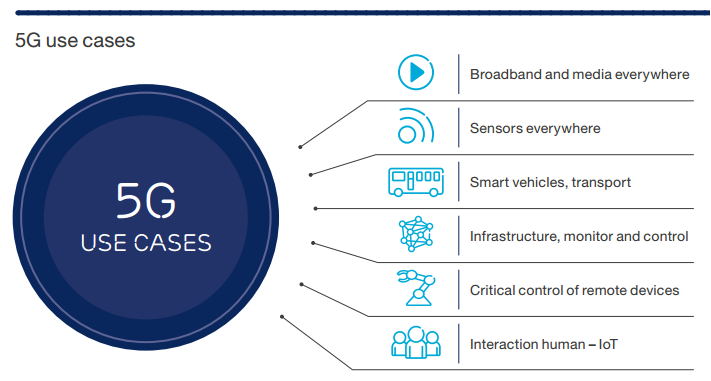 5G use cases demonstrated by Ericsson
