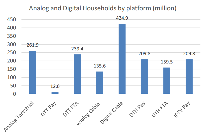 Global Analog and Digital Households by platform