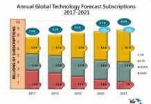 Growth in 5G and 4G subscriber base