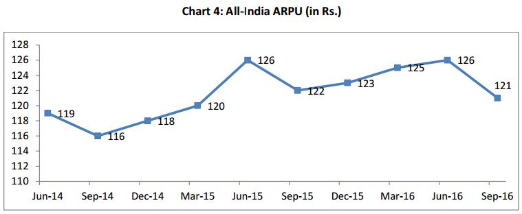 India telecom ARPU