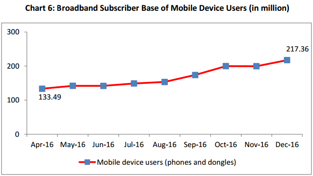 India telecom Broadband Subscriber Base of Mobile Device Users