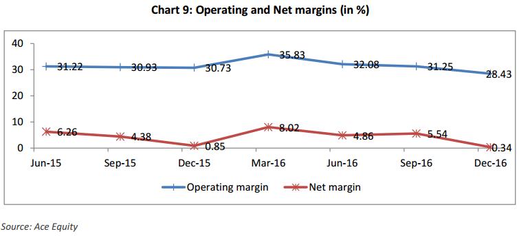 India telecom Operating and Net margins