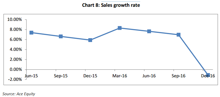 Indian telecom sales growth rate