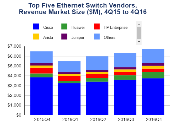 Switch and Router share in Q4 2016
